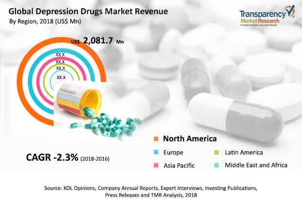 depression drug market