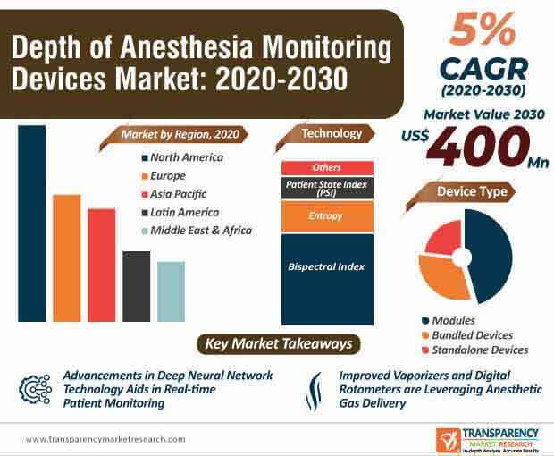 depth of anesthesia monitoring devices market infographic