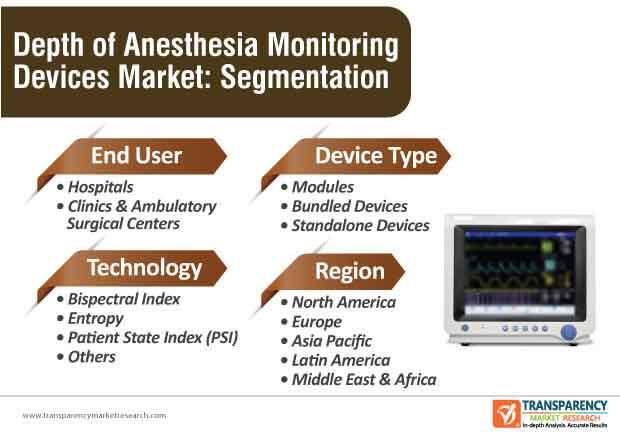depth of anesthesia monitoring devices market segmentation