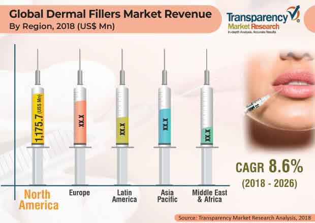 dermal fillers market