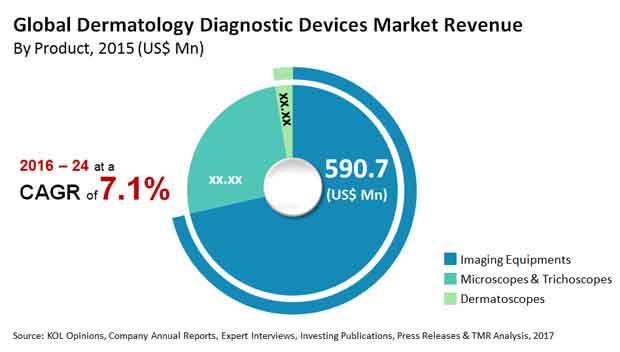 dermatology diagnostic devices therapeutics market