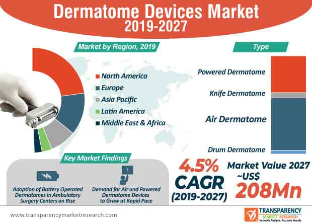 dermatome devices market infographic