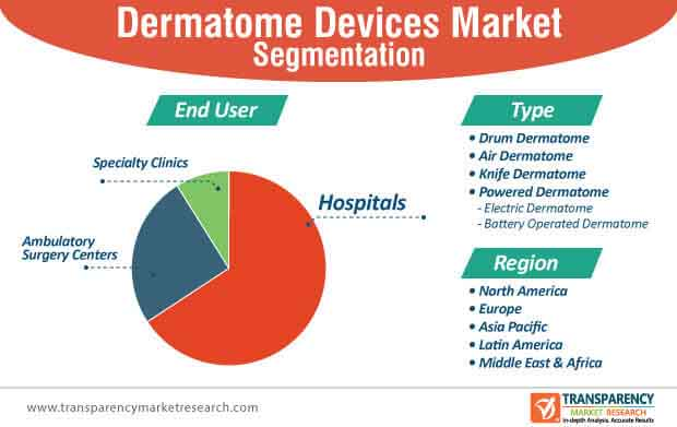 dermatome devices market segmentation