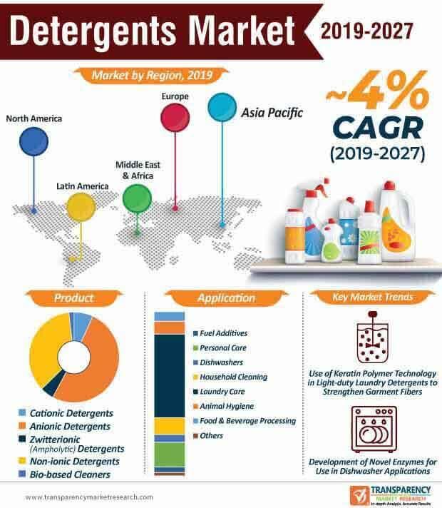 detergents market infographic