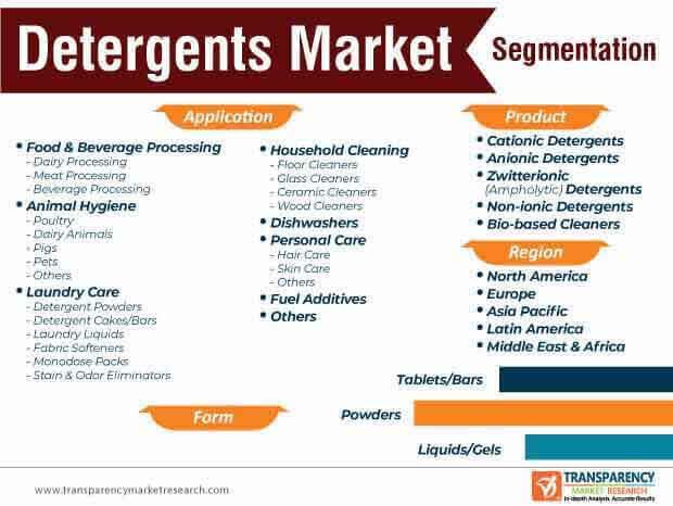 detergents market segmentation