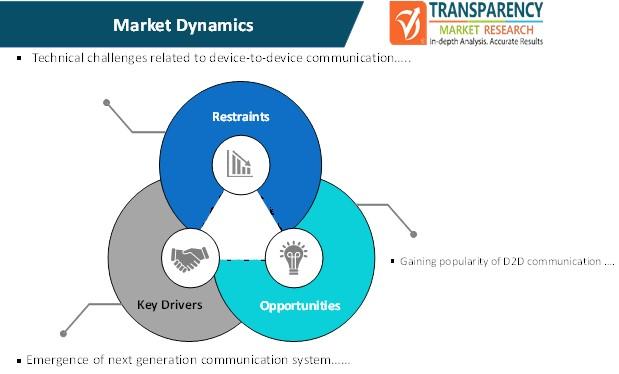 device to device communication system market dynamics