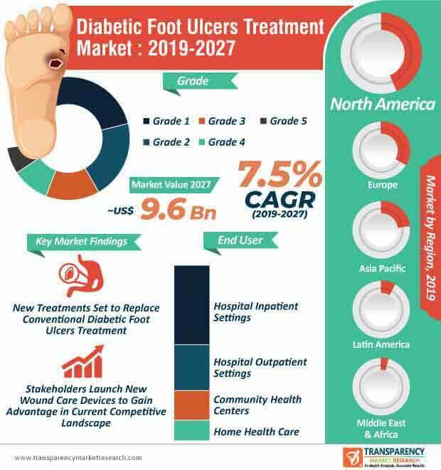 diabetic foot ulcers treatment market infographic