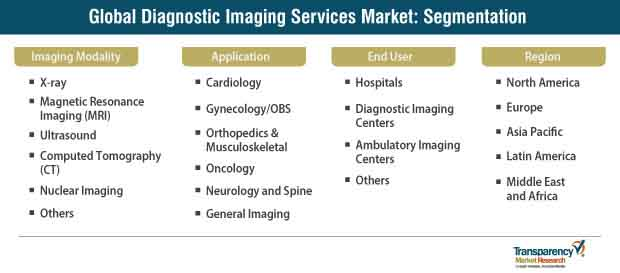 Diagnostic Imaging Services Market by Imaging Modality and