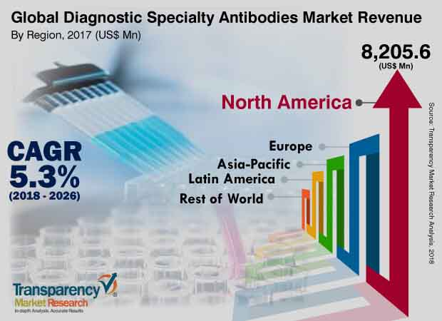 diagnostic specialty antibodies market
