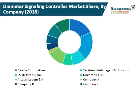 diameter signaling controllers market share by company