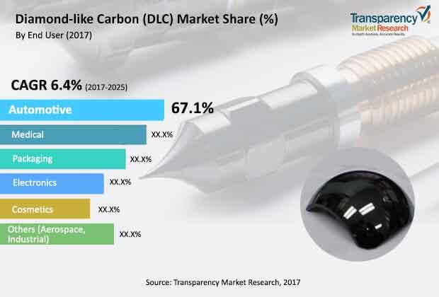 diamond like carbon market