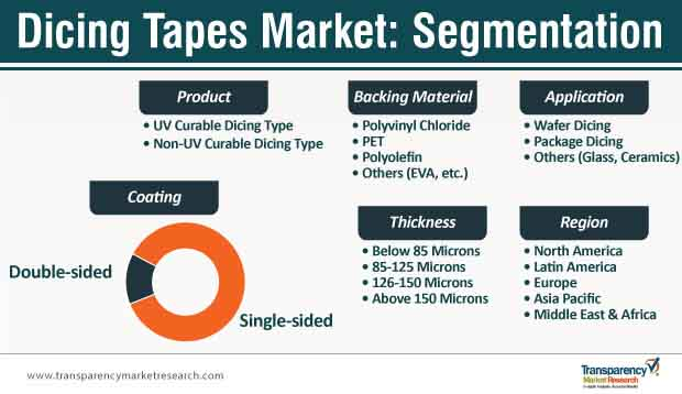dicing tapes market segmentation