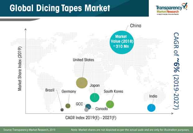 dicing tapes market share