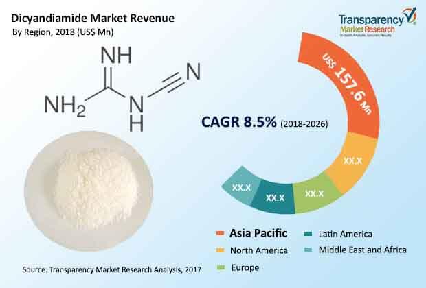 dicyandiamide market