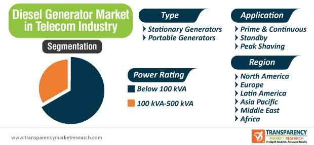 diesel generator market in telecom industry segmentation