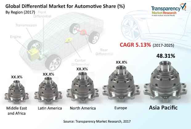 differential automotive market