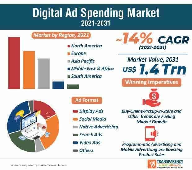 digital ad spending market infographic