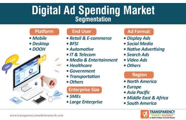 digital ad spending market segmentation