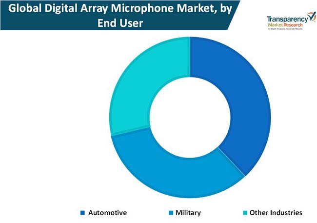 digital array microphone market 1