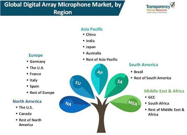 digital array microphone market 2