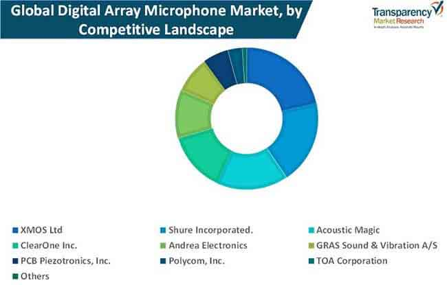digital array microphone market