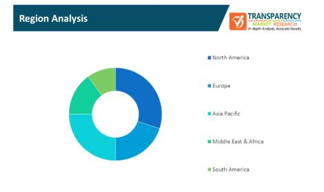digital asset trading platform market 2