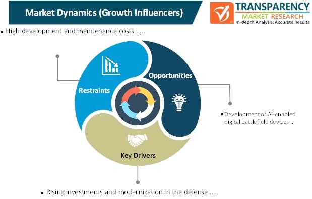 digital battlefield market dynamics