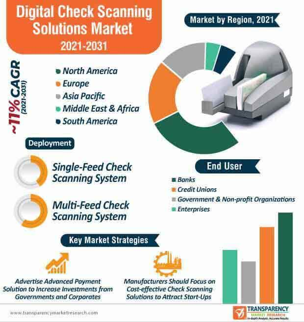 digital check scanning solutions market infographic