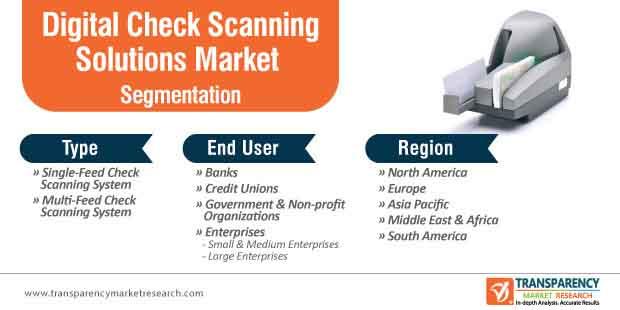 digital check scanning solutions market segmentation