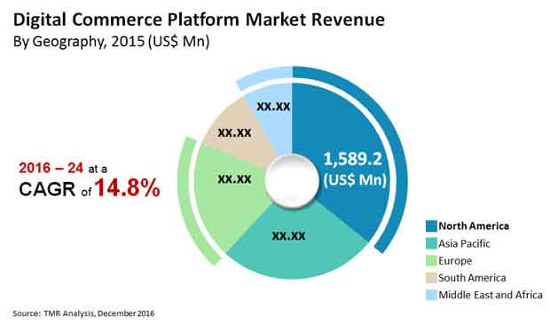 digital commerce platform market