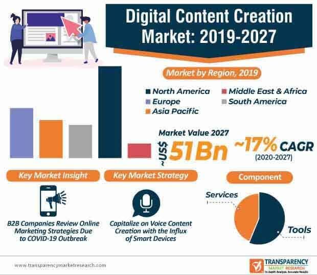 digital content creation market infographic