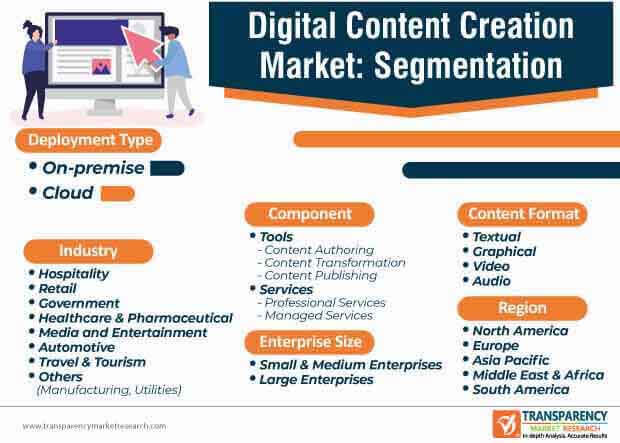 digital content creation market segmentation