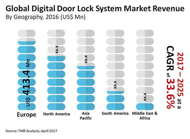 Digital Door Lock System Market