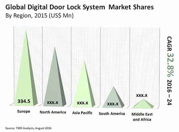 digital-door-lock-system-market