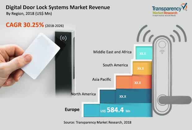 Global Digital Door Lock Systems Market to expand at a CAGR
