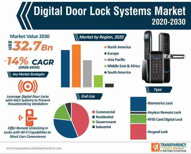 digital door lock systems market infographic