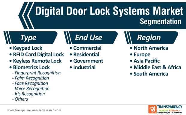 digital door lock systems market segmentation