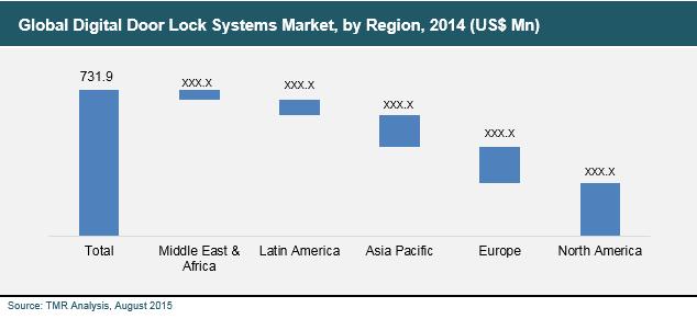 digital-door-lock-systems-market
