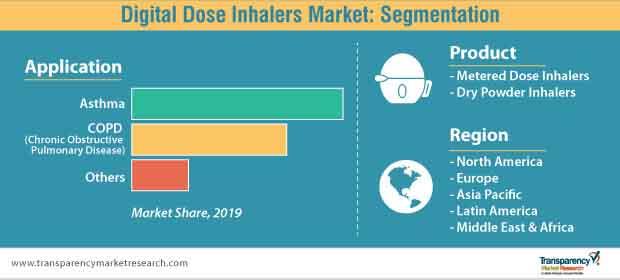 digital dose inhalers segmentation