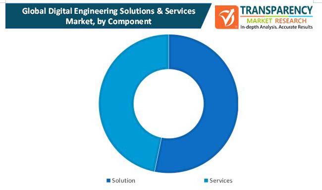 digital engineering solutions services market 1