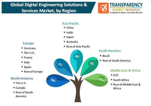 digital engineering solutions services market 2