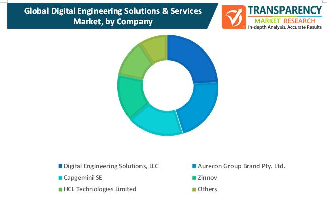 digital engineering solutions services market