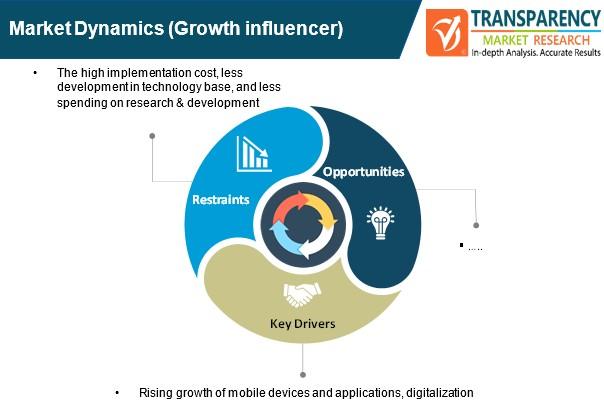 digital experience management software market dynamics