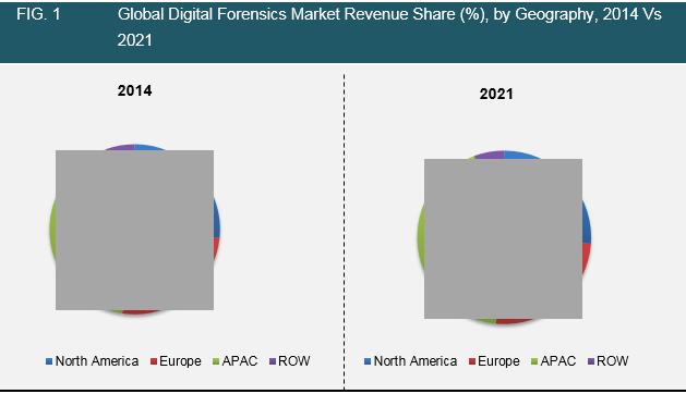 digital-forensics-2016-market
