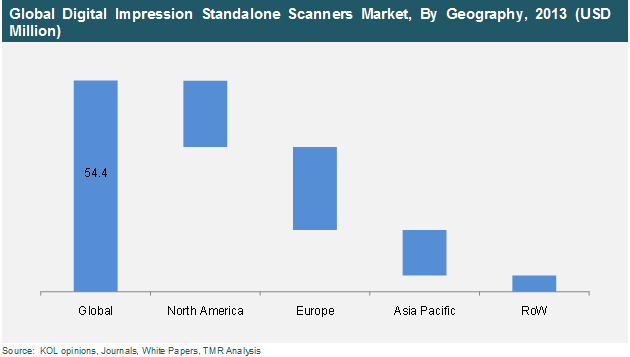 digital-impression-stand-alone-scanners-market