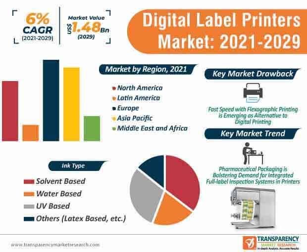 digital label printers market infographic