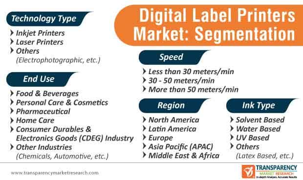 digital label printers market segmentation