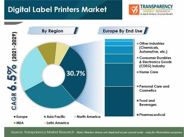 digital label printers market