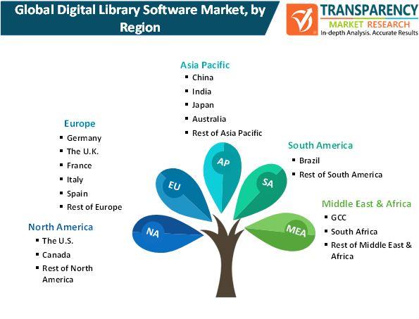 digital library software market by region