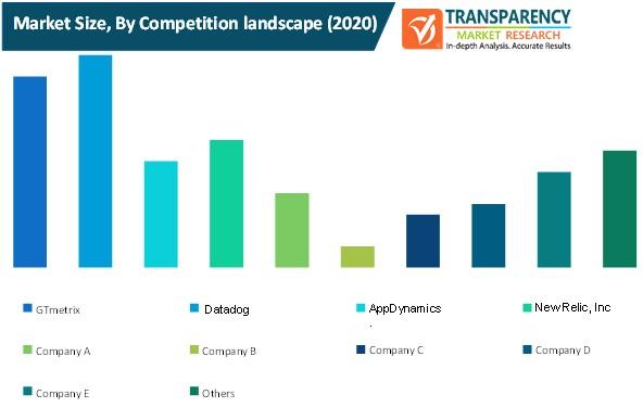 digital mailroom services market size by competiton landscape